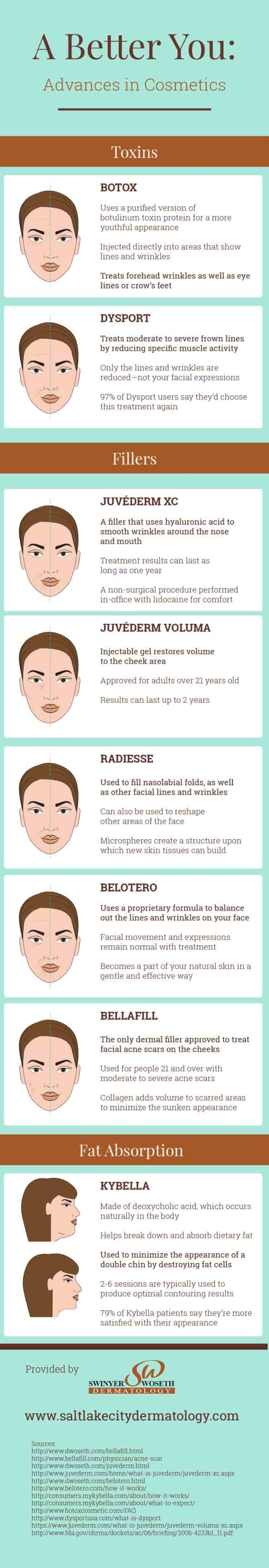 Advances in Cosmetics INFOGRAPHIC