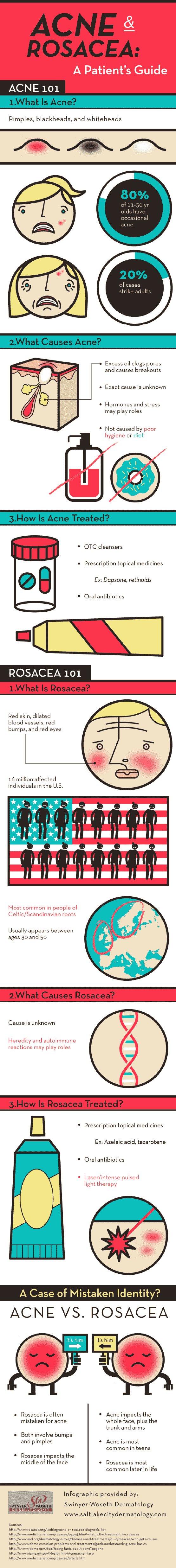 Acne and Rosacea A Patients Guide Infographic